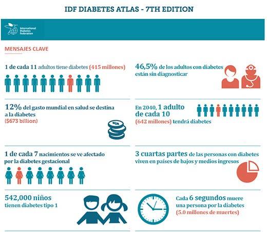 grafico_ diabetes